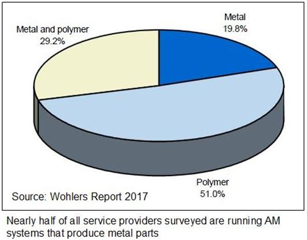 wohlers-report-2017-3d-printing-industry-grew-in-2016-now-worth-6063-billion-2.jpg